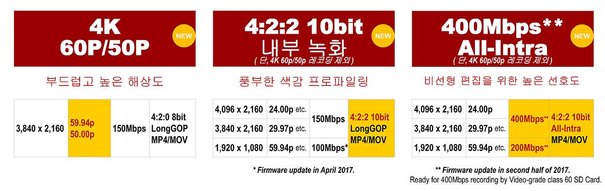 4K(3840×2160)에서는 60P 4:2:0 8bit의 150Mbps까지, C4K(4096×2160)에서는 24p로 4:2:2 10bit 150Mbps까지 촬영이 가능하다. 2017년 하반기에는 4:2:2 10bit All Intra 400Mbps 레코딩이 가능해질 예정이다