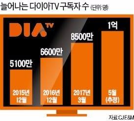 DIA TV에서는 1억 명의 구독자로부터 월 14억의 조회수의 데이터가 쌓인다. / 출처: 한국경제