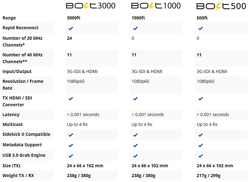 bolt comparsion table