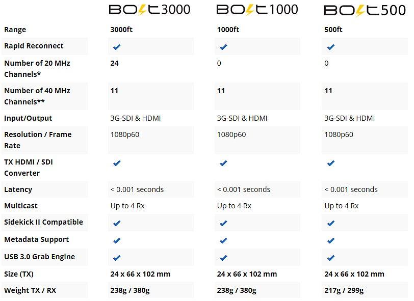 bolt comparsion table