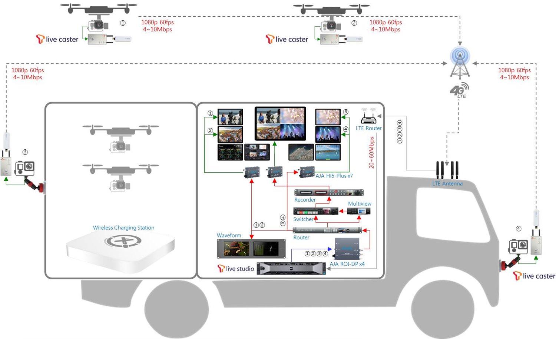 드론 모바일 스테이션의 실시간 영상시스템 구성도