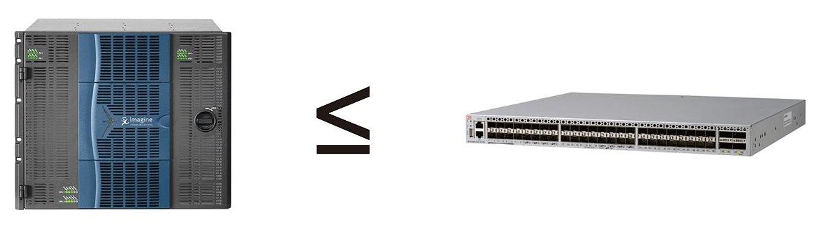 그림 4. SDI, IP Router 비교 – 더 작은 비용, 크기에 더 큰 대역폭 제공