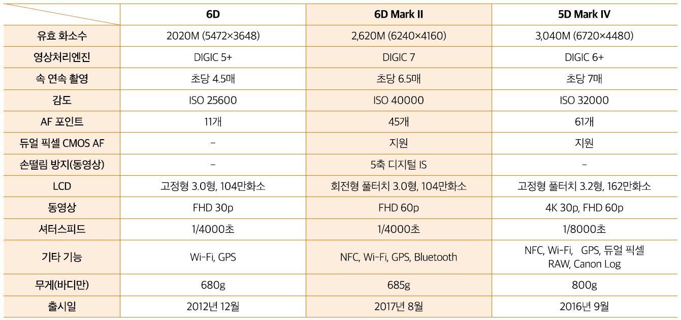 6D, 6D Mark II, 5D Mark IV 스펙 비교