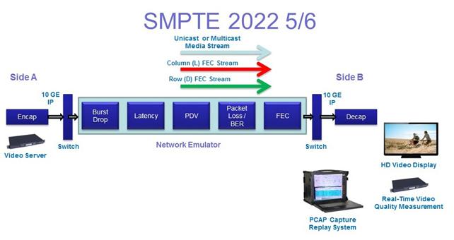 그림 8. SMPTE 2022 표준 구성