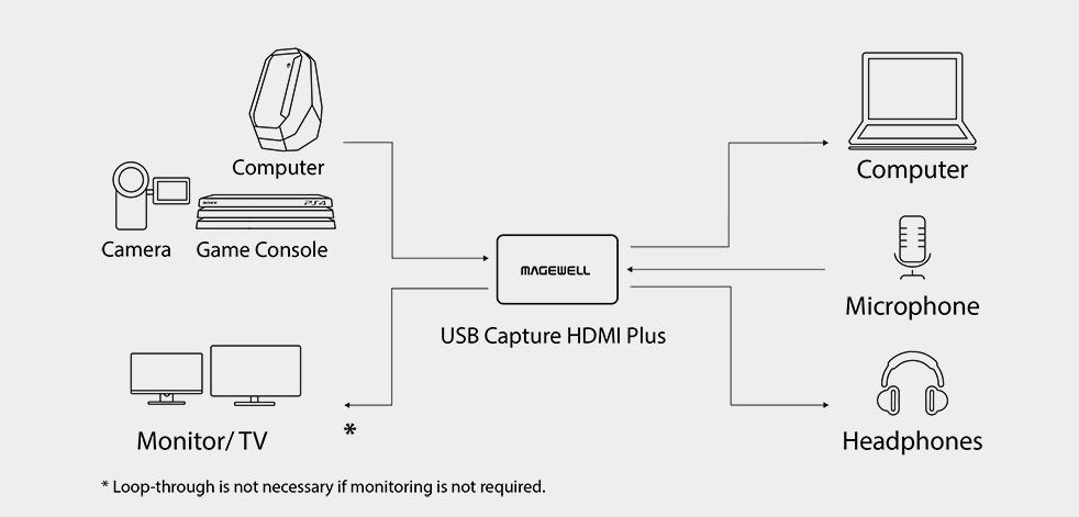 USB capture plus2