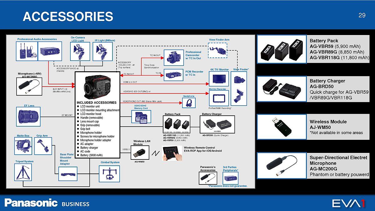 2. AU-EVA1_Master Presentation_Ver1.1A_29