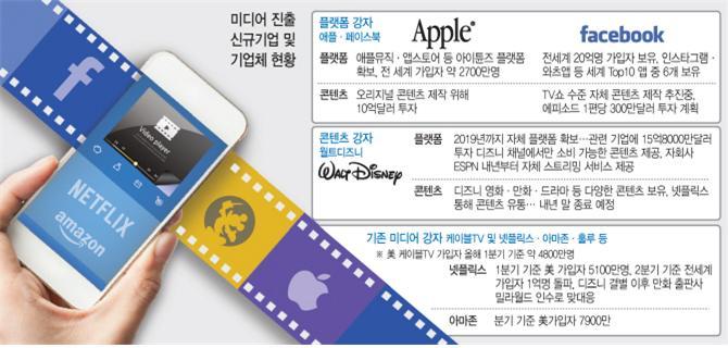 페이스북, 디즈니의 오리지널 콘텐츠 제작 및 플랫폼 구축 계획 / 출처 : 이데일리