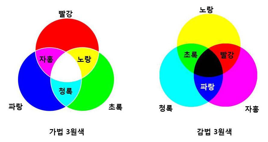 그림 3. 3원색을 이용한 혼색법의 종류