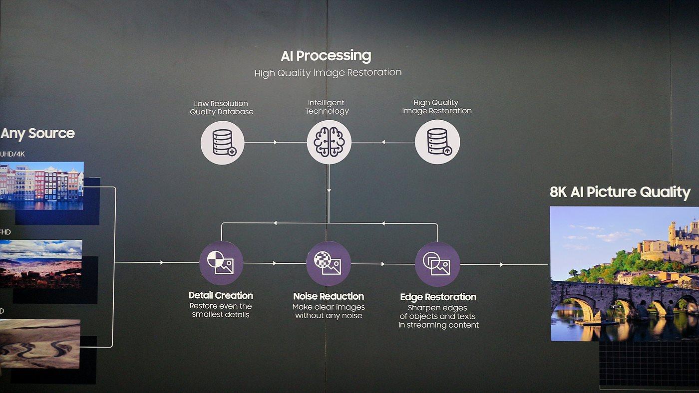 AI를 이용해 8K 화질로 변환하는 기술을 설명