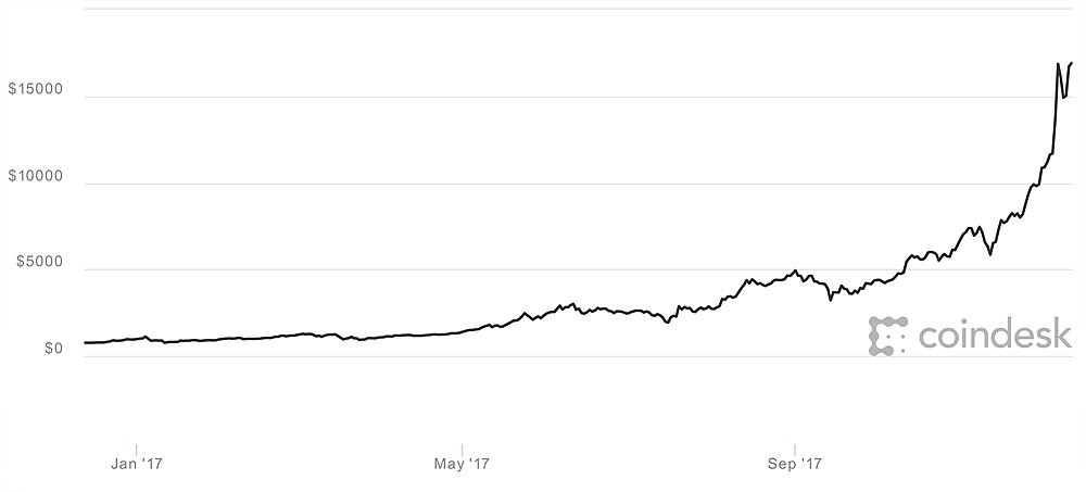 2017년 비트코인 가격(USD) / 출처 : coindesk