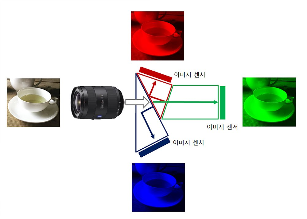 그림 1. 카메라 내부의 분광기와 이미지 센서