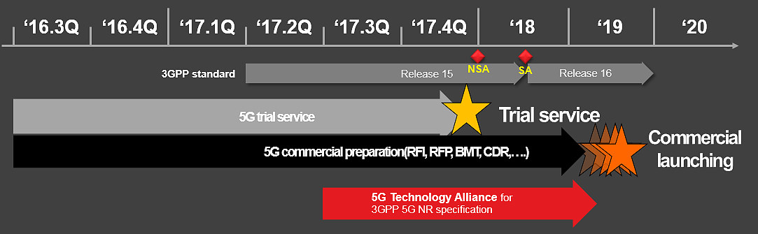 5G 표준과 상용화