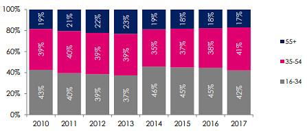 iPlayer 이용자 연령분포 그래프. 해마다 약간의 차이는 있지만 16-34세의 이용자층이 가장 많음을 알 수 있다. (BBC iPlayer Performance Report, 2017.12)