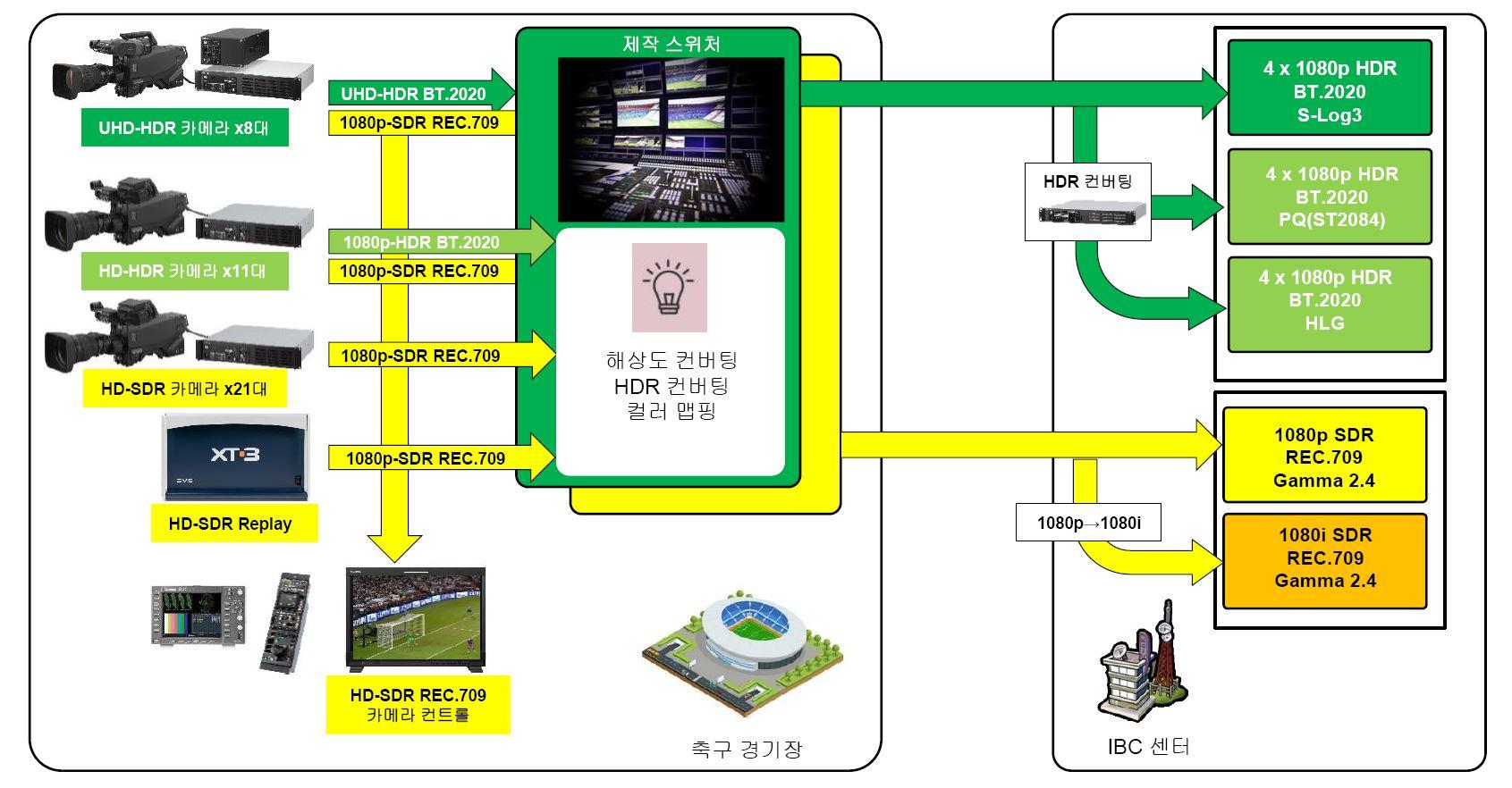 러시아월드컵 UHD HDR/HD SDR 제작시스템