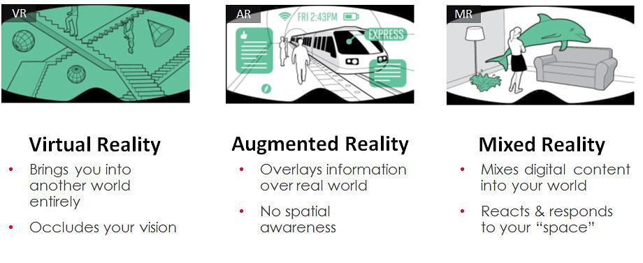VR・AR・MR의 차이점 / 출처 : 구글 이미지
