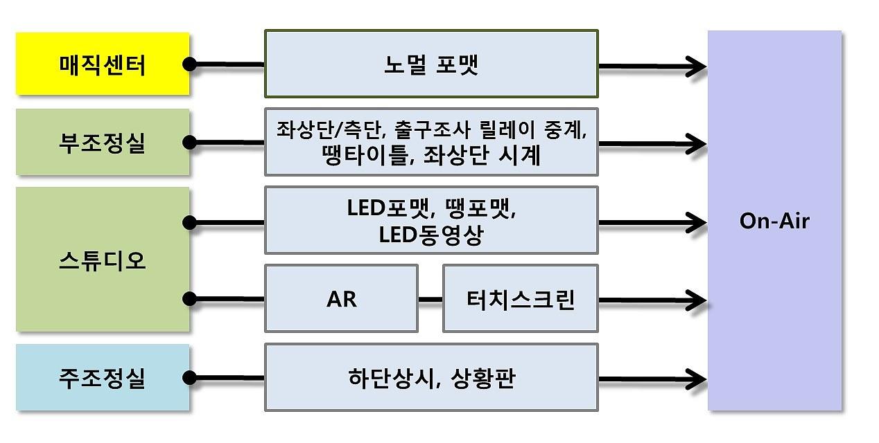 선택 2018 선거방송시스템 구성