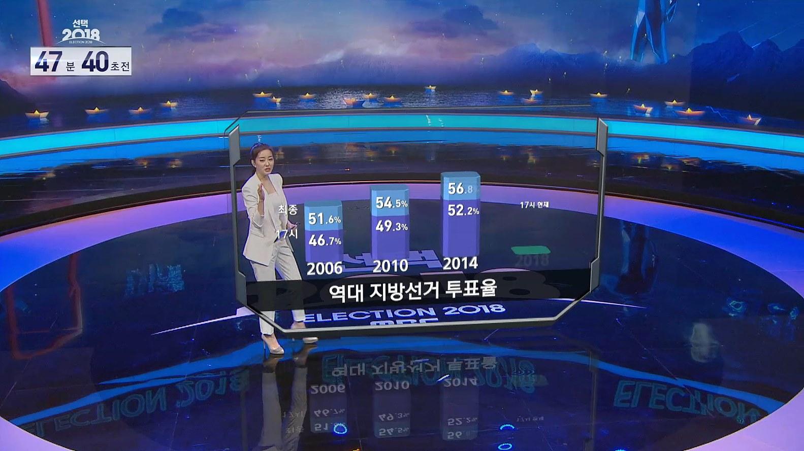 AR 역대 투표율