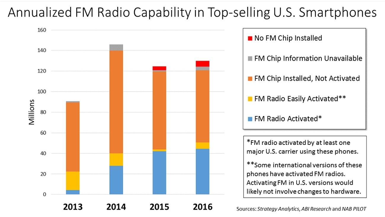 미국 스마트폰의 FM 활성화 연간 그래프 / 출처 : nabpilot.org