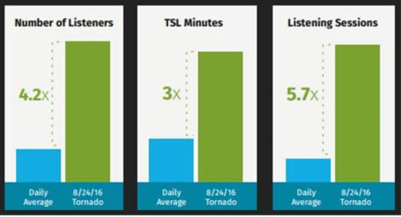 인디애나주 코코모 지역 허리케인 당시 청취자 수·청취시간(TSL)의 변화 / 출처 : NextRadio - The Smartphone Lifeline During Weather Emergencies, 2017)