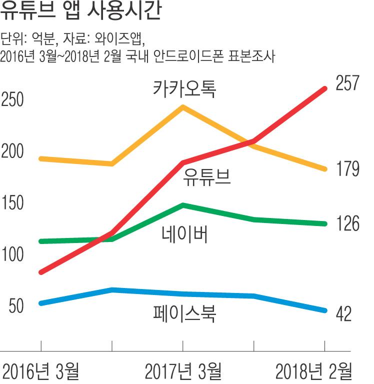 국내 안드로이드 앱 사용시간 / 출처 : 와이즈앱