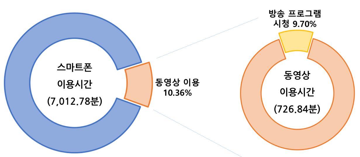 N스크린 시청행태 조사결과 / 방송통신위원회, 2016