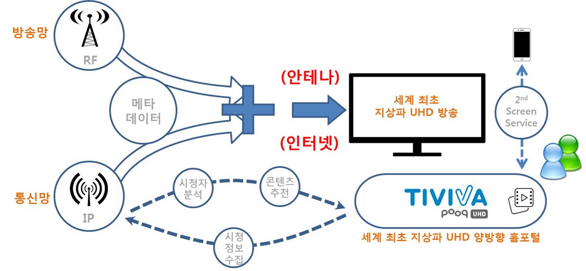 지상파 UHD 방송기반 RF/IP 융복합 플랫폼 및 미디어 서비스