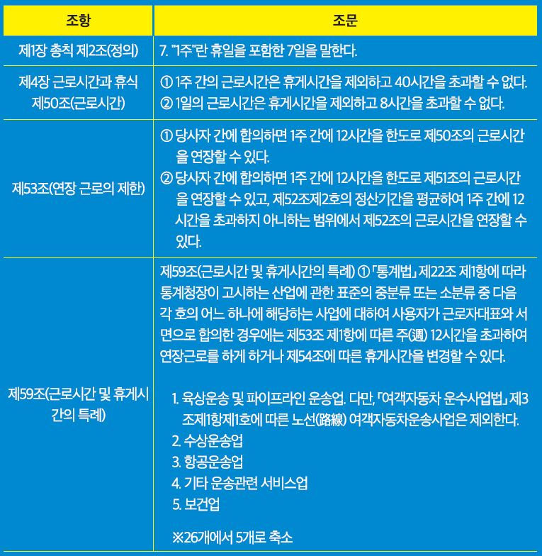 표 1. 노동시간 단축을 위한 개정 근기법의 주요 조항
