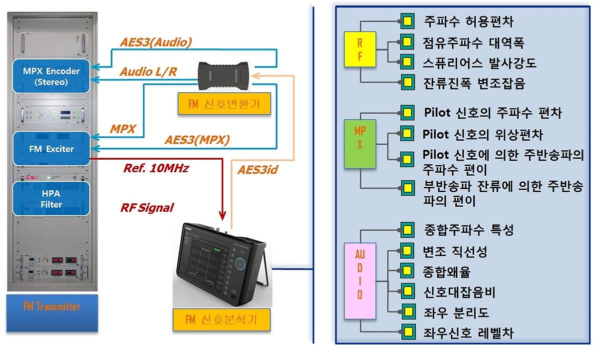 다양한 FM 신호발생 및 분석 기능(좌), 무선국 검사항목 완벽대응(우)