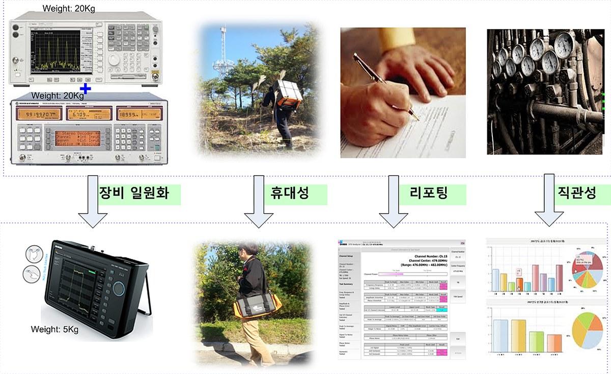 휴대용 FM 신호분석기 개발로 인한 변화
