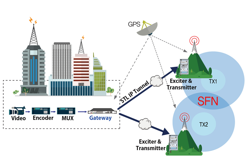지상파 UHD(ATSC 3.0) 브로드캐스트 게이트웨이 구성도