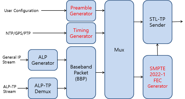 지상파 UHD(ATSC 3.0) 브로드캐스트 게이트웨이 기능 구성도