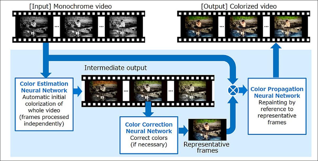 NHK의 자동 컬러화 시스템(AI)