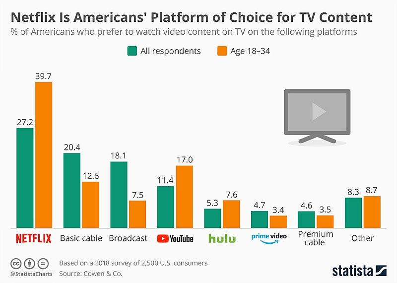 미국에서 넷플릭스로 미디어를 소비하는 비율이 높게 나타나고 있다
