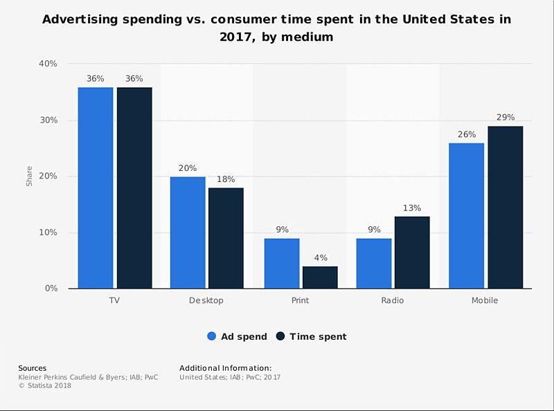 2014년과 2017년의 미디어 광고시장의 변화, 파랑색은 미디어의 소비를 나타내고 검은색은 그에 따른 광고를 나타낸다. TV의 비율이 줄고, 모바일 소비와 광고가 늘어났음을 알 수 있다
