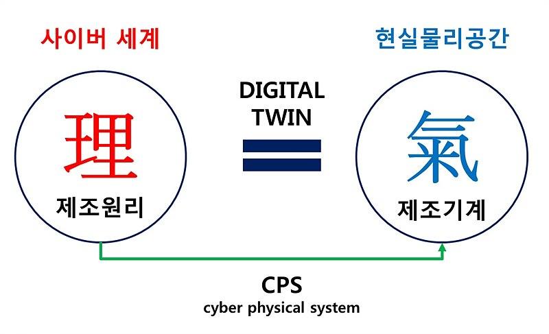 사이버 세계와 현실이 만나는 디지털 트윈, 사이버 물리시스템의 개념