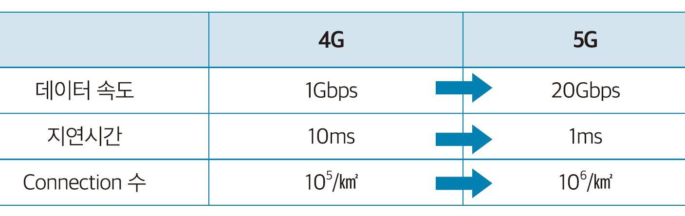 4G와 5G의 비교