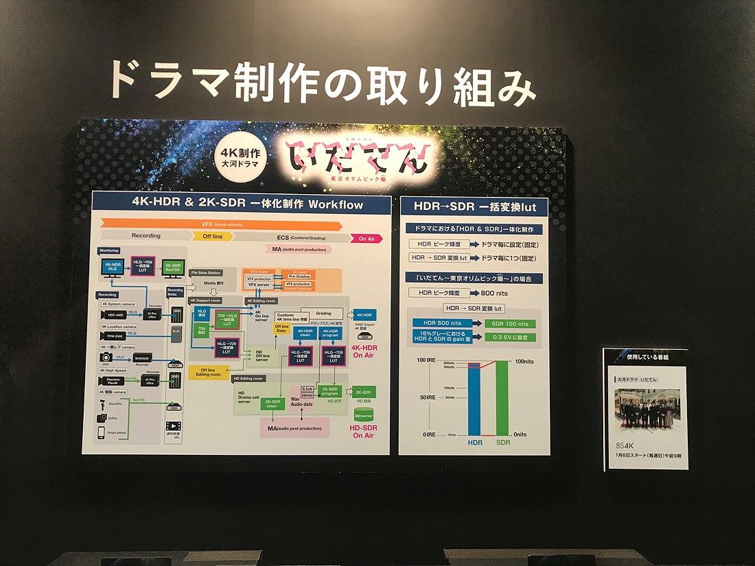 4K HDR, 2K SDR 일체 제작 워크플로우