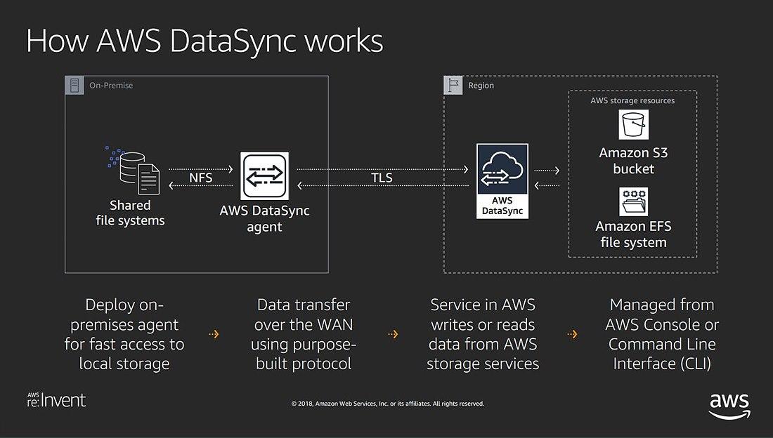 DataSync 동작방식