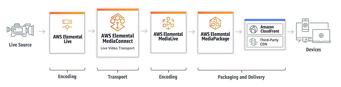 AWS Elemental 서비스