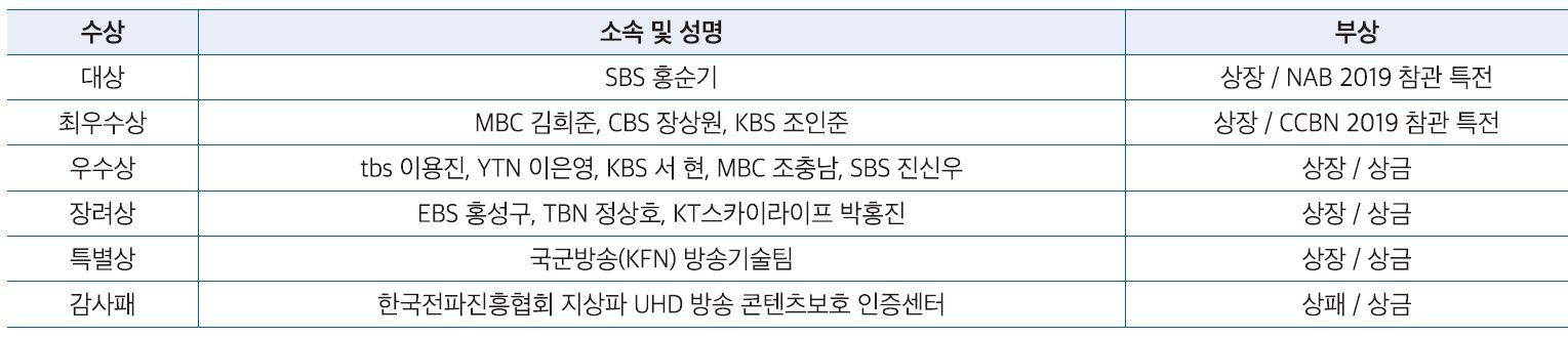 2018 방송기술대상 수상자