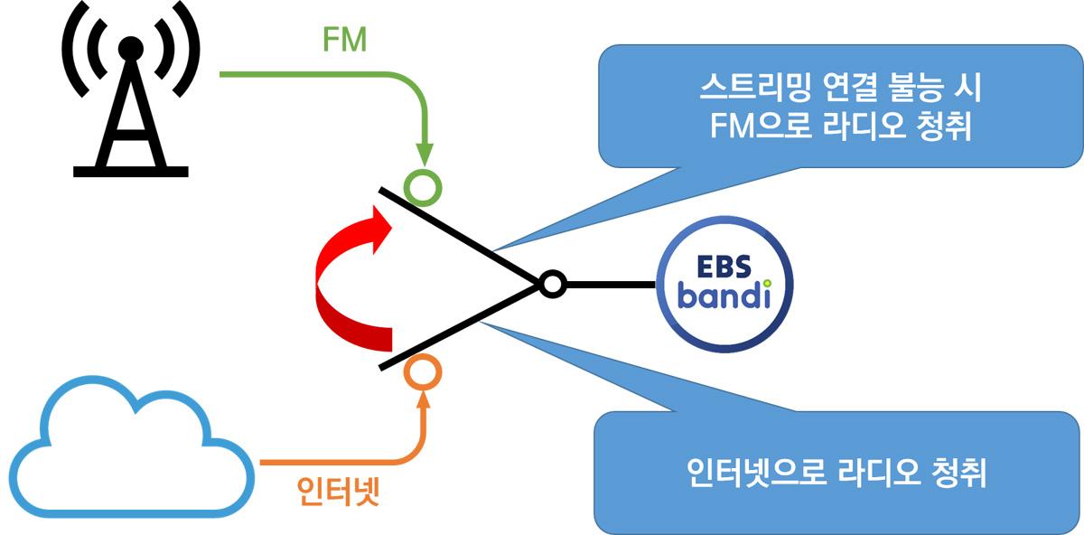 스트리밍 접속 불가 시 FM으로 자동 전환