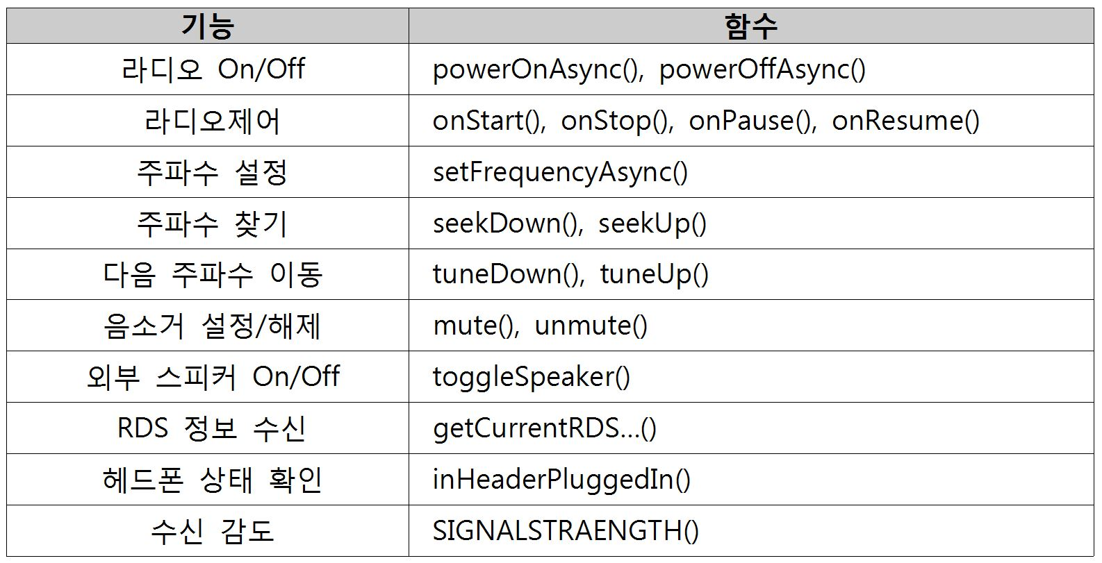 'PILOT FM Radio SDK'가 제공하는 FM 수신 관련 기능과 함수
