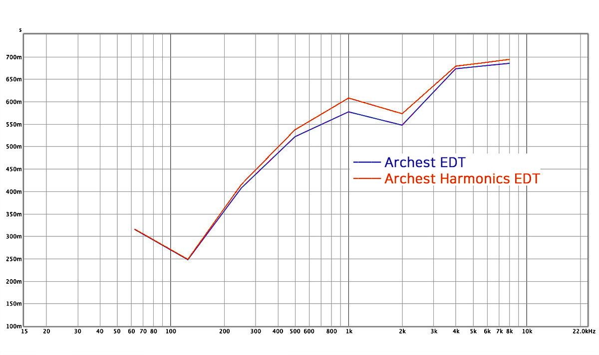 Archest & Archest Harmonics 케이블의 주파수 응답 특성, 흔히 알고 있는 평탄한 모양이 아닌 저음의 왜곡을 줄이고, 중고역대를 풍부하게 재생하도록 리니어한 모양이다.