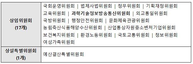 20대 국회 위원회 구성 현황