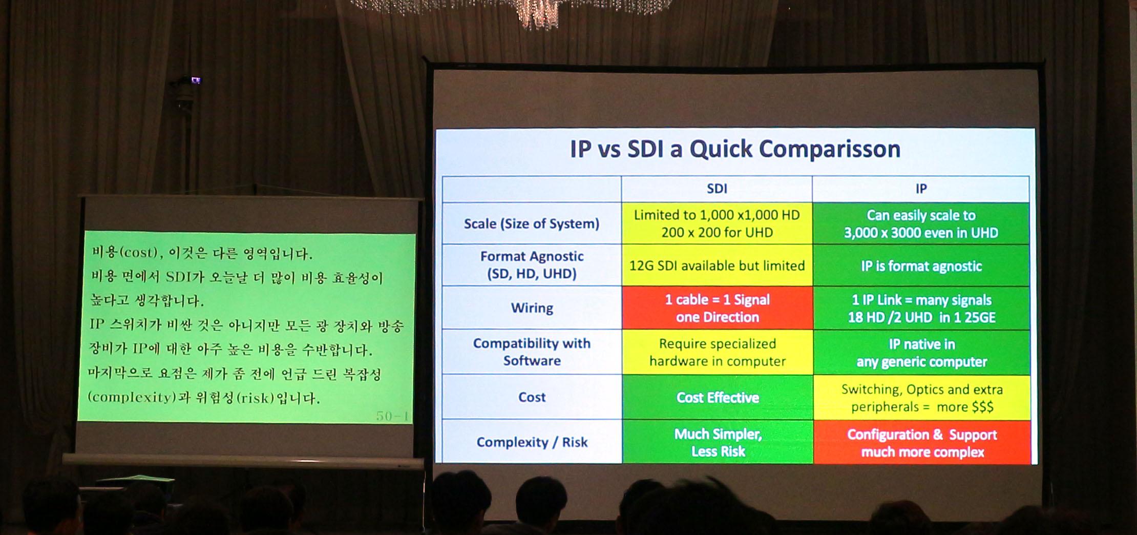 IP와 SDI의 비교 페이지, 본문 내용과 이를 풀이한 화면이 동시에 활용되었다