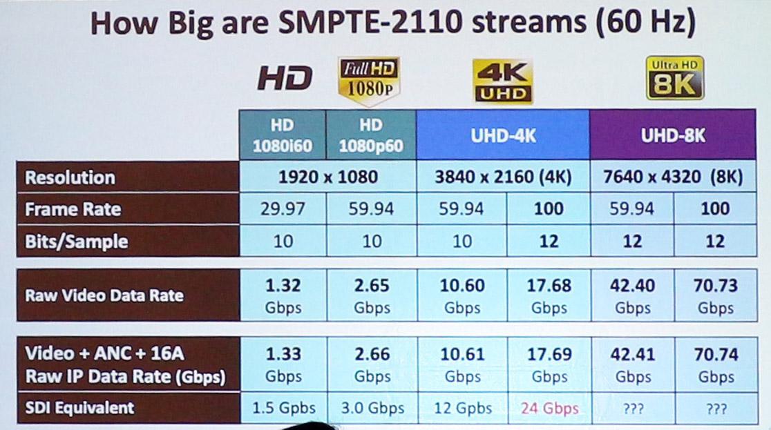 HD와 UHD(4K, 8K) 데이터양 비교