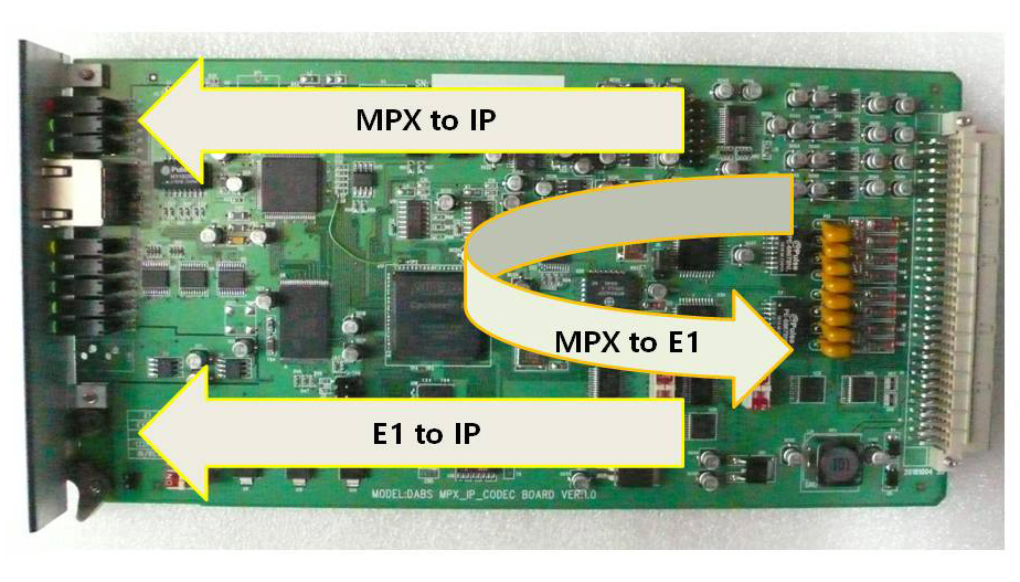 MPX to E1, E1 to IP, MPX to IP
