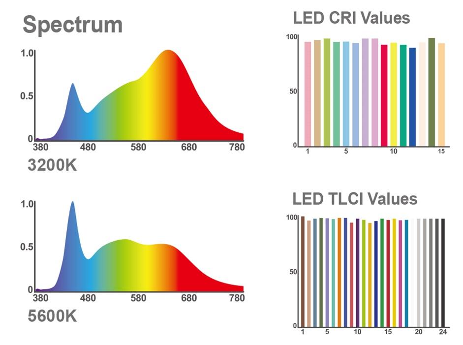 스펙트럼 (3200K, 5600K) (좌) LED CRI Value (우측 위), LED TLCI Value(우측 아래)
