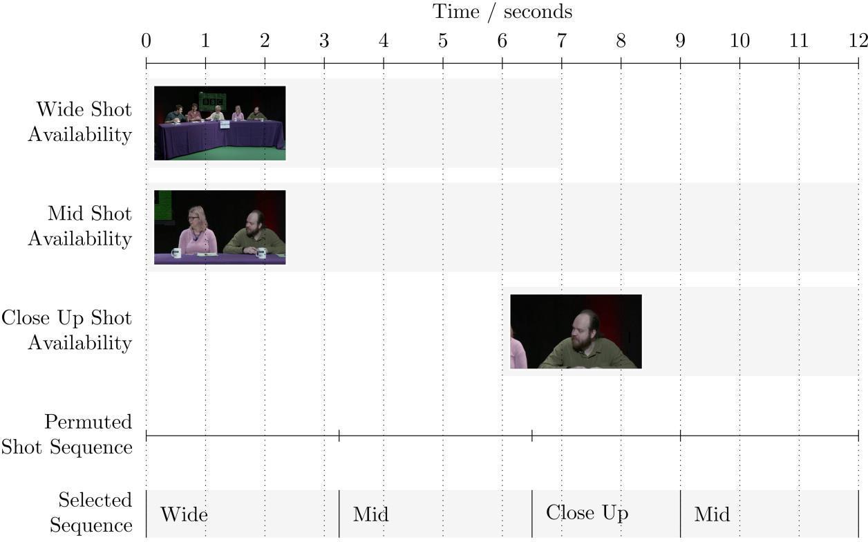 그림 3. 여러 장면들의 이용가능성과 샷 선택 예시