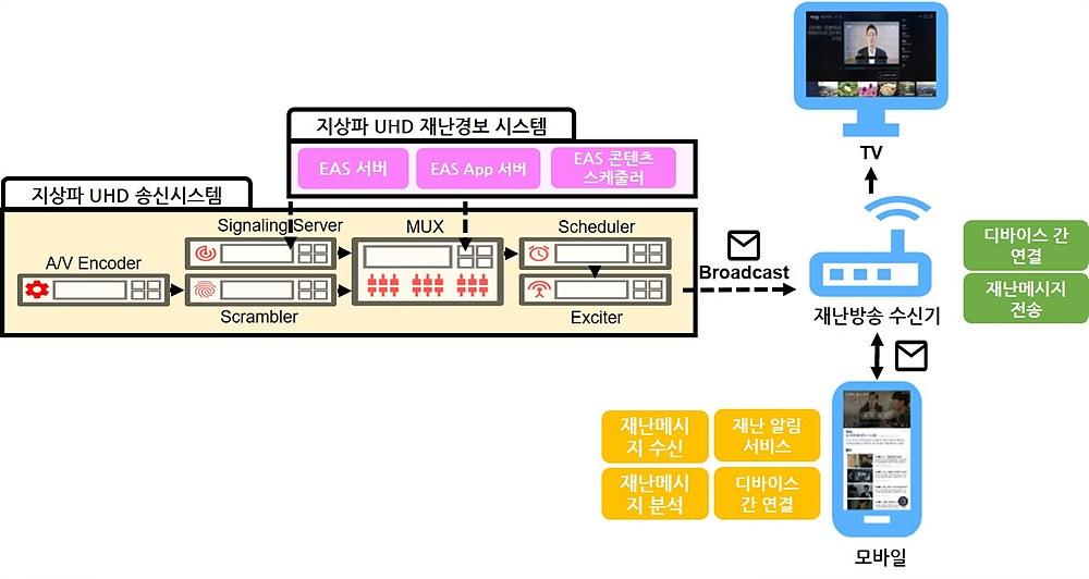 그림 3. 재난방송 연계 세컨드 스크린 서비스 구성도 예시